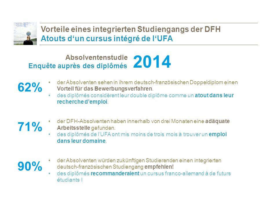 der Absolventen sehen in ihrem deutsch-französischen Doppeldiplom einen Vorteil für das Bewerbungsverfahren.