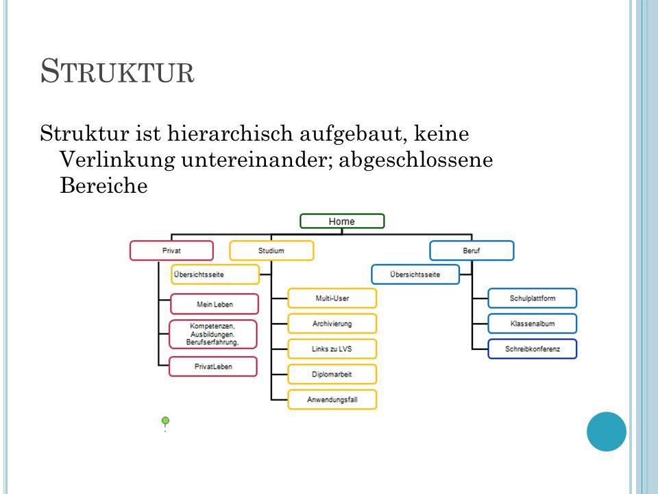 S TRUKTUR Struktur ist hierarchisch aufgebaut, keine Verlinkung untereinander; abgeschlossene Bereiche