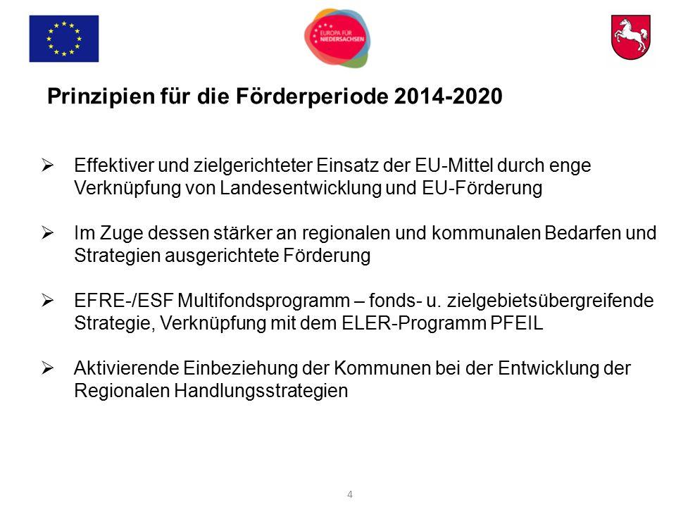 Prinzipien für die Förderperiode 2014-2020  Effektiver und zielgerichteter Einsatz der EU-Mittel durch enge Verknüpfung von Landesentwicklung und EU-