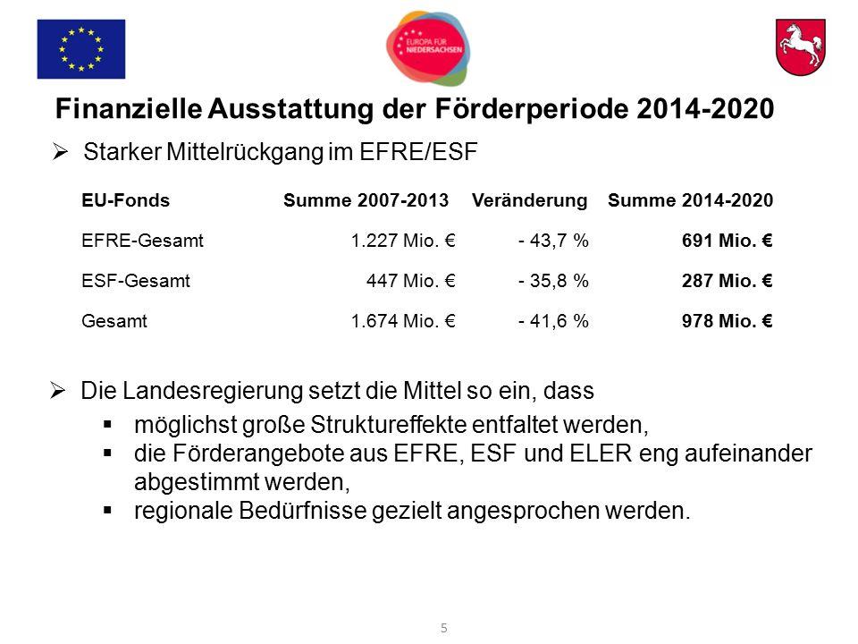 Finanzielle Ausstattung der Förderperiode 2014-2020  Starker Mittelrückgang im EFRE/ESF EU-FondsSumme 2007-2013VeränderungSumme 2014-2020 EFRE-Gesamt