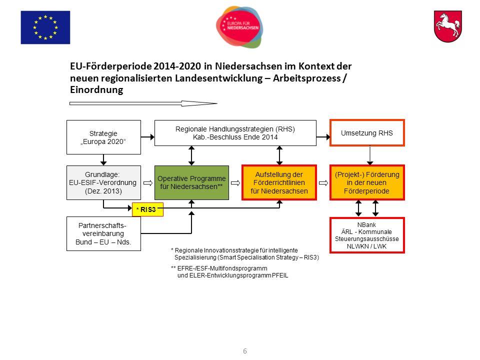 EU-Förderperiode 2014-2020 in Niedersachsen im Kontext der neuen regionalisierten Landesentwicklung – Arbeitsprozess / Einordnung Regionale Handlungss