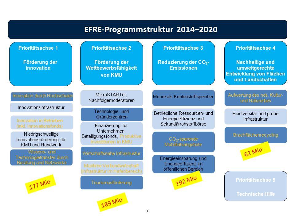 7 EFRE-Programmstruktur 2014–2020 Niedrigschwellige Innovationsförderung für KMU und Handwerk Wissens- und Technologietransfer durch Beratung und Netz