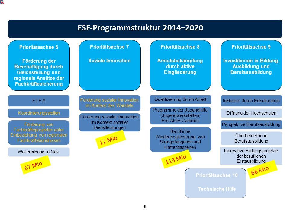 Prioritätsachse 7 Soziale Innovation Prioritätsachse 8 Armutsbekämpfung durch aktive Eingliederung Prioritätsachse 9 Investitionen in Bildung, Ausbild