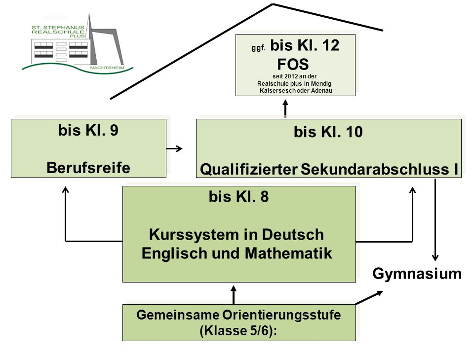 Gemeinsame Orientierungsstufe (Klasse 5/6): bis Kl. 8 Kurssystem in Deutsch Englisch und Mathematik bis Kl. 8 Kurssystem in Deutsch Englisch und Mathe