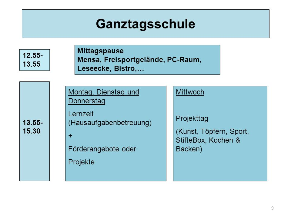 9 Ganztagsschule Mittagspause Mensa, Freisportgelände, PC-Raum, Leseecke, Bistro,… 12.55- 13.55 13.55- 15.30 Montag, Dienstag und Donnerstag Lernzeit