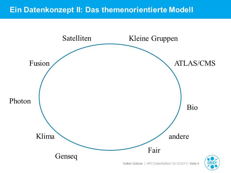 Volker Gülzow | HPC Datentreffen| 30.10 2011 | Seite 4 Ein Datenkonzept II: Das themenorientierte Modell Klima Photon Genseq Fair FusionATLAS/CMS Kleine Gruppen Bio andere Satelliten