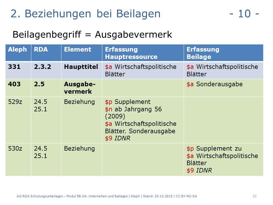 2. Beziehungen bei Beilagen - 10 - Beilagenbegriff = Ausgabevermerk AG RDA Schulungsunterlagen – Modul 5B.04: Unterreihen und Beilagen | Aleph | Stand