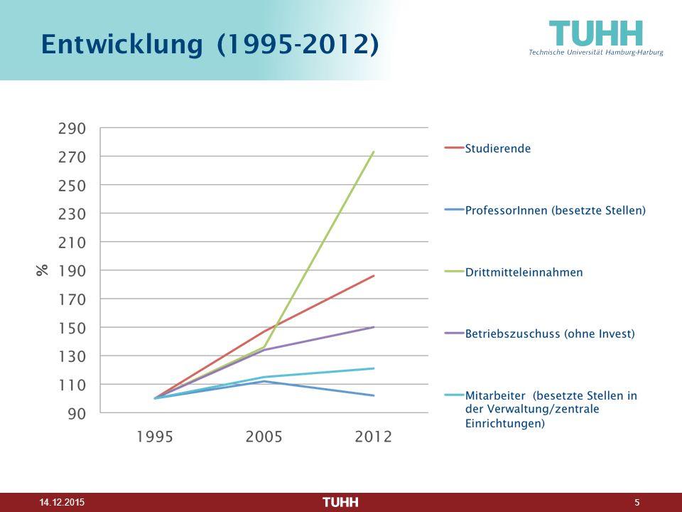 5 14.12.2015 Entwicklung (1995-2012)