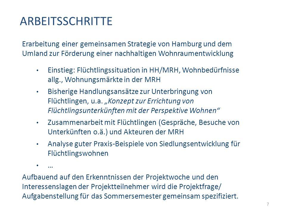 ARBEITSSCHRITTE 7 Erarbeitung einer gemeinsamen Strategie von Hamburg und dem Umland zur Förderung einer nachhaltigen Wohnraumentwicklung Einstieg: Flüchtlingssituation in HH/MRH, Wohnbedürfnisse allg., Wohnungsmärkte in der MRH Bisherige Handlungsansätze zur Unterbringung von Flüchtlingen, u.a.