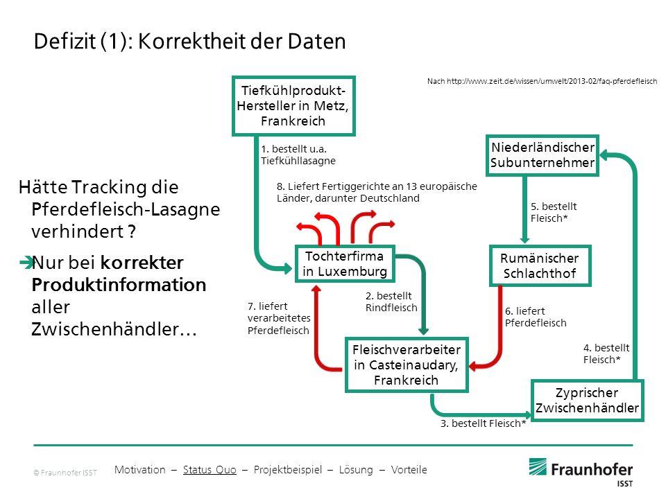 © Fraunhofer ISST Defizit (1): Korrektheit der Daten Hätte Tracking die Pferdefleisch-Lasagne verhindert .