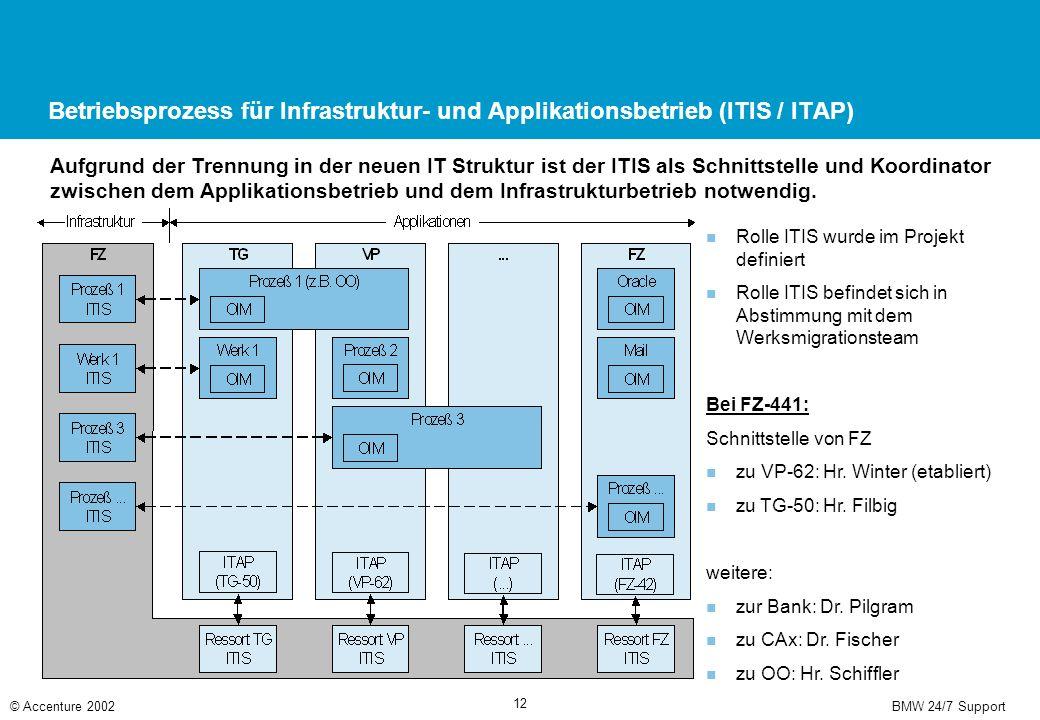 BMW 24/7 Support© Accenture 2002 12 Betriebsprozess für Infrastruktur- und Applikationsbetrieb (ITIS / ITAP) Aufgrund der Trennung in der neuen IT Str