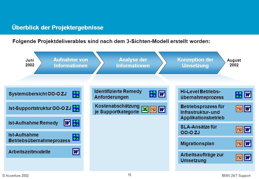 BMW 24/7 Support© Accenture 2002 15 Überblick der Projektergebnisse Aufnahme von Informationen Analyse der Informationen Konzeption der Umsetzung Juni
