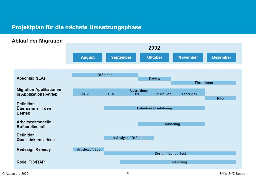 BMW 24/7 Support© Accenture 2002 17 Projektplan für die nächste Umsetzungsphase Ablauf der Migration 2002 DezemberNovemberOktoberSeptemberAugust Absch