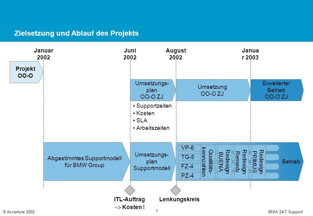 BMW 24/7 Support© Accenture 2002 1 Erweiterter Betrieb OO-O ZJ Betrieb Umsetzung OO-O ZJ Zielsetzung und Ablauf des Projekts Projekt OO-O Umsetzungs-