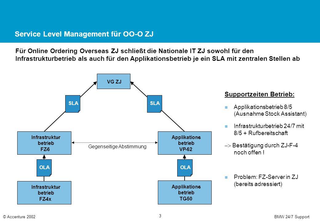 BMW 24/7 Support© Accenture 2002 3 Applikations- betrieb VP-62 Infrastruktur- betrieb FZ-6 VG ZJ SLA OLA Infrastruktur- betrieb FZ-4x OLA Gegenseitige