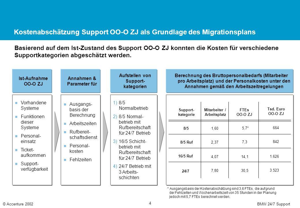 BMW 24/7 Support© Accenture 2002 4 Kostenabschätzung Support OO-O ZJ als Grundlage des Migrationsplans Basierend auf dem Ist-Zustand des Support OO-O