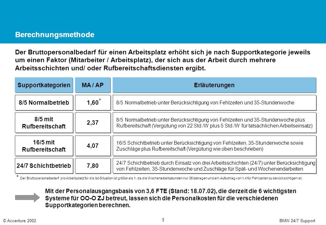 BMW 24/7 Support© Accenture 2002 5 Berechnungsmethode Der Bruttopersonalbedarf für einen Arbeitsplatz erhöht sich je nach Supportkategorie jeweils um