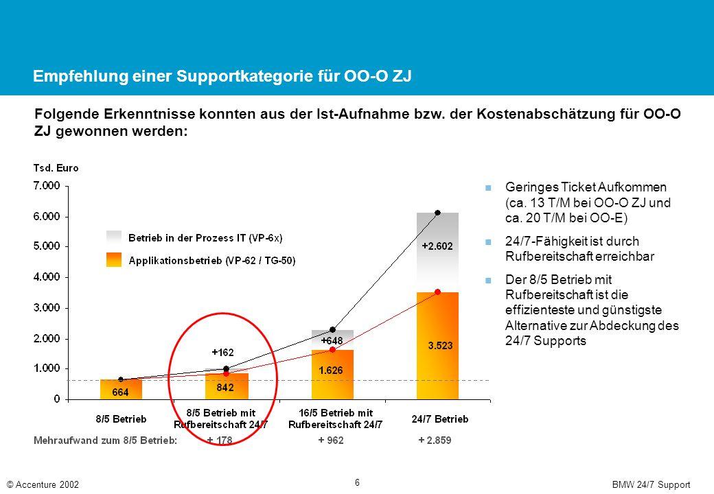 BMW 24/7 Support© Accenture 2002 6 Empfehlung einer Supportkategorie für OO-O ZJ Folgende Erkenntnisse konnten aus der Ist-Aufnahme bzw. der Kostenabs