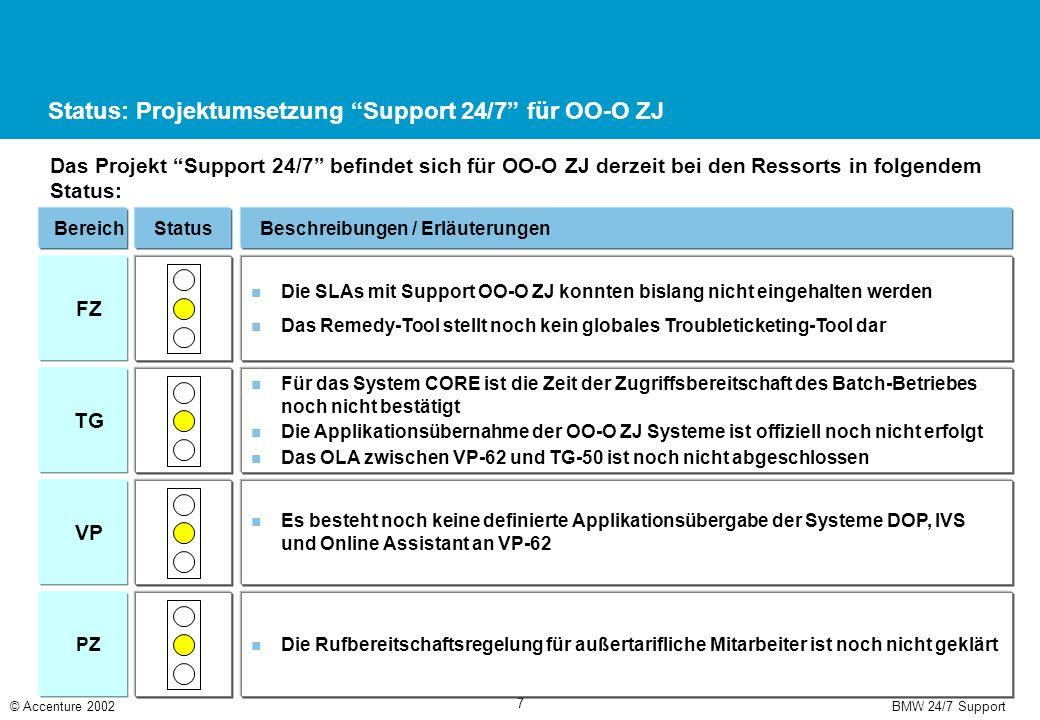 """BMW 24/7 Support© Accenture 2002 7 Status: Projektumsetzung """"Support 24/7"""" für OO-O ZJ Das Projekt """"Support 24/7"""" befindet sich für OO-O ZJ derzeit be"""
