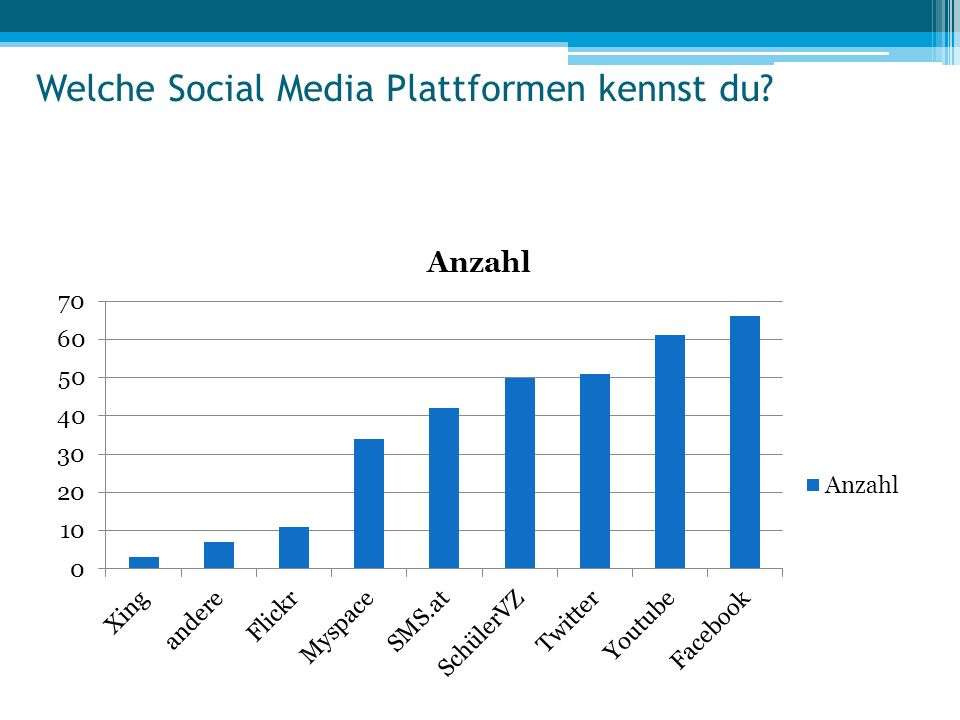 Welche Social Media Plattformen kennst du?