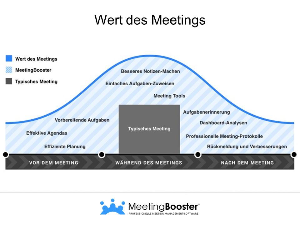 Warum MeetingBooster  Planung vereinfachen  Agendas effizienter erstellen  Automatisch Protokolle generieren & archivieren  Protokolle und Aufgaben automatisch verteilen ROI – Zeit bei Meetings sparen Gesparte Zeit pro Meeting – ca.