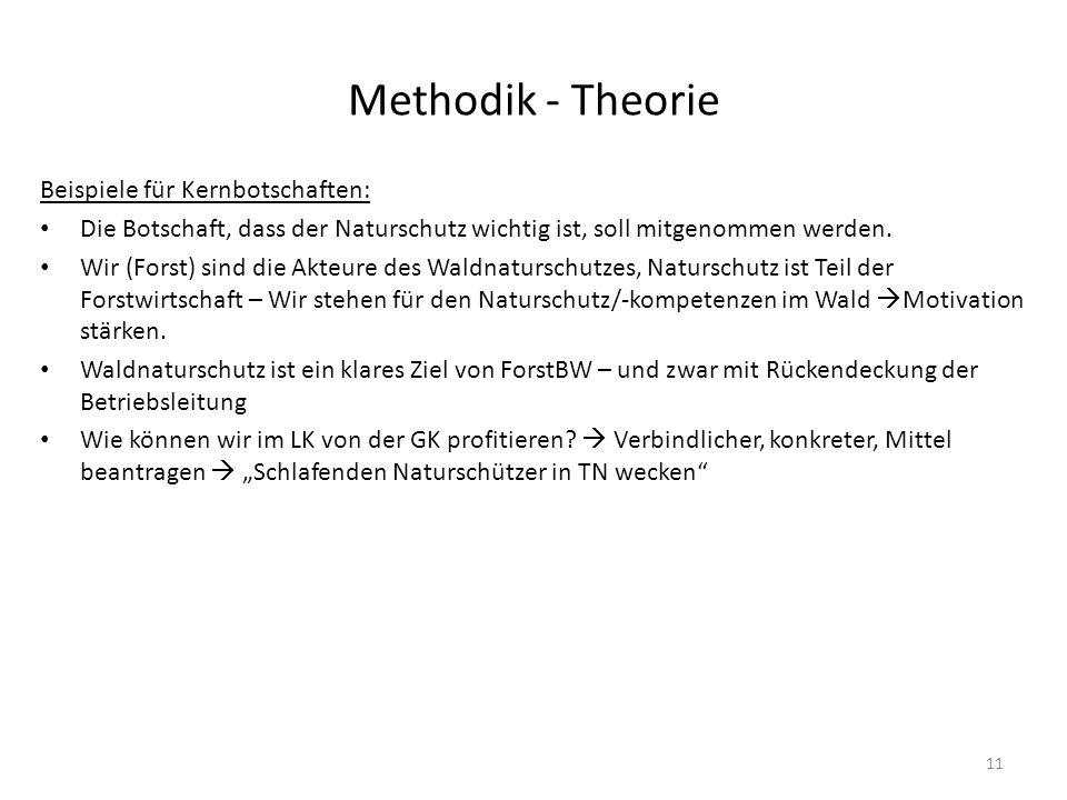 Methodik - Theorie 11 Beispiele für Kernbotschaften: Die Botschaft, dass der Naturschutz wichtig ist, soll mitgenommen werden. Wir (Forst) sind die Ak