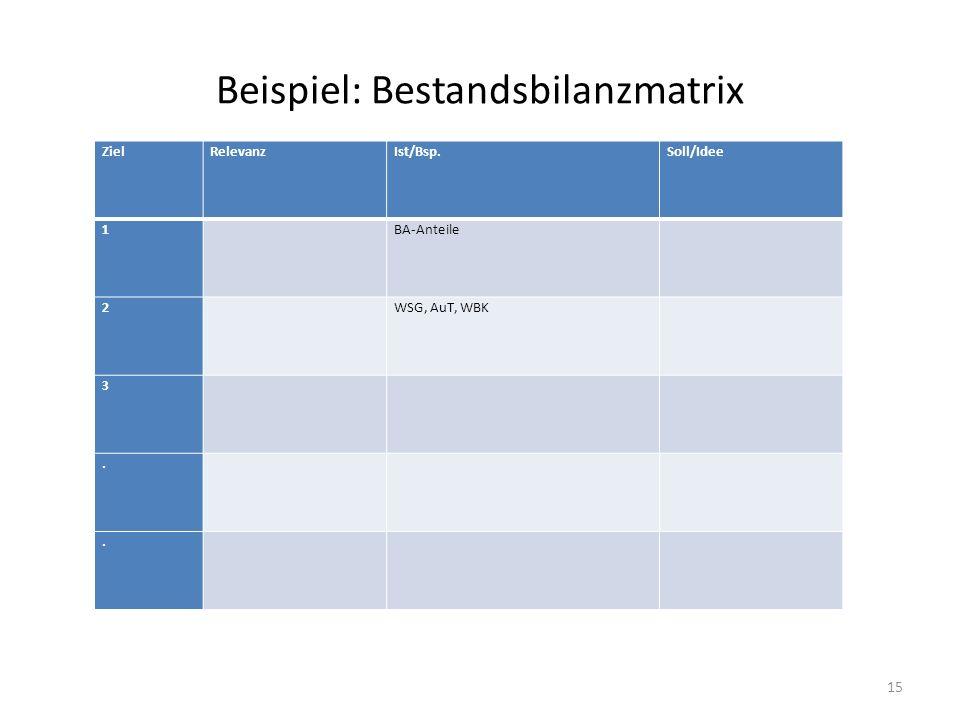 Beispiel: Bestandsbilanzmatrix ZielRelevanzIst/Bsp.Soll/Idee 1 BA-Anteile 2 WSG, AuT, WBK 3.. 15
