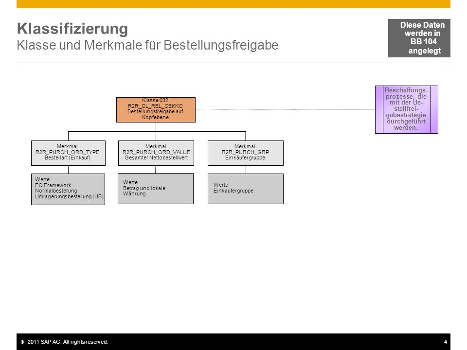 © 2011 SAP AG. All rights reserved.4 Klassifizierung Klasse und Merkmale für Bestellungsfreigabe Merkmal R2R_PURCH_ORD_VALUE Gesamter Nettobestellwert