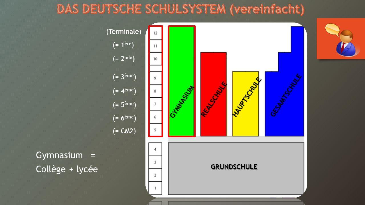 (= CM2) (= 6 ème ) (= 5 ème ) (= 4 ème ) (= 3 ème ) (= 2 nde ) (= 1 ère ) (Terminale) Gymnasium = Collège + lycée GRUNDSCHULE GYMNASIUM REALSCHULEHAUPTSCHULEGESAMTSCHULE