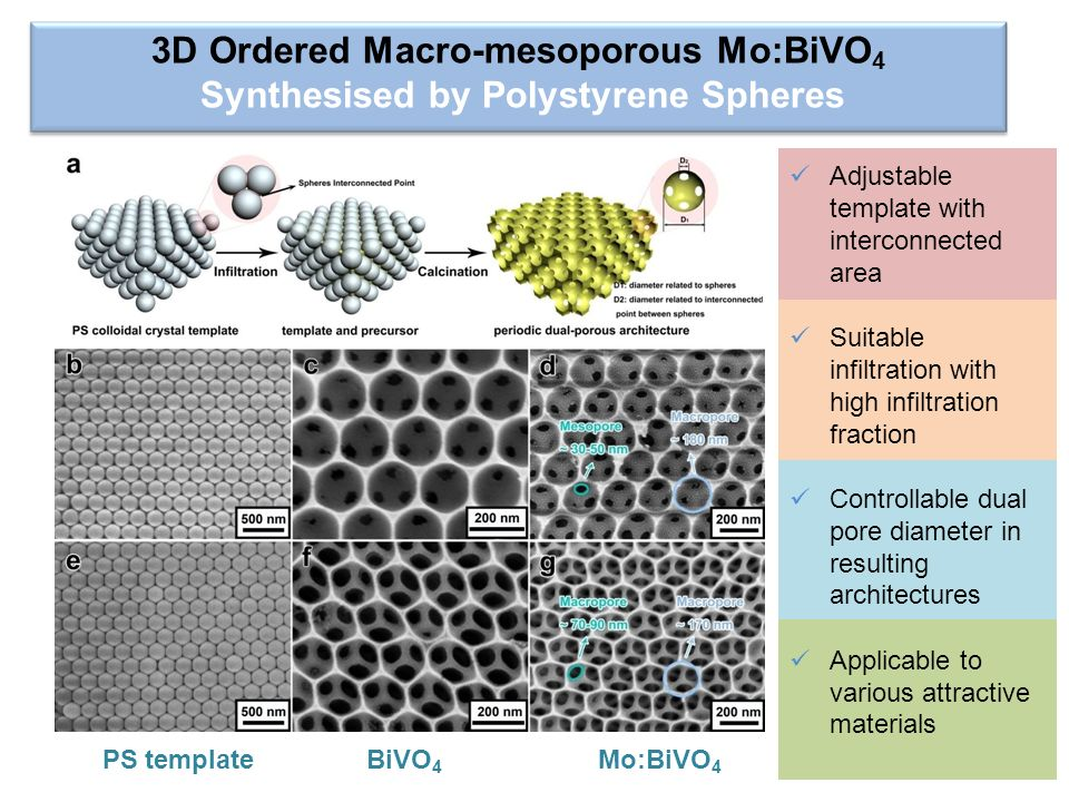 3D Ordered Macro-mesoporous Mo:BiVO 4 Synthesised by Polystyrene Spheres PS templateBiVO 4 Mo:BiVO 4 Adjustable template with interconnected area Suit
