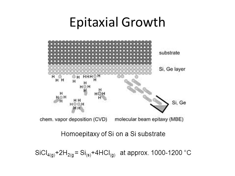 Epitaxial Growth Homoepitaxy of Si on a Si substrate SiCl 4(g) +2H 2(g = Si (s) +4HCl (g) at approx. 1000-1200 °C