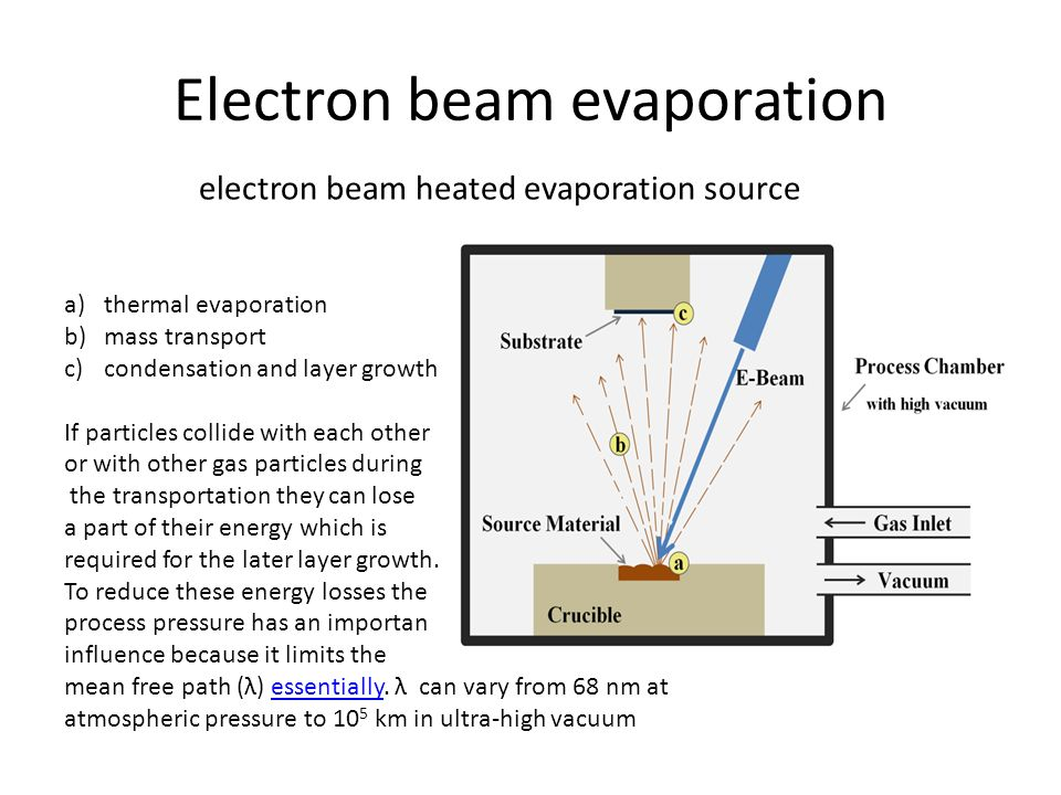 Electron beam evaporation electron beam heated evaporation source a)thermal evaporation b)mass transport c)condensation and layer growth If particles