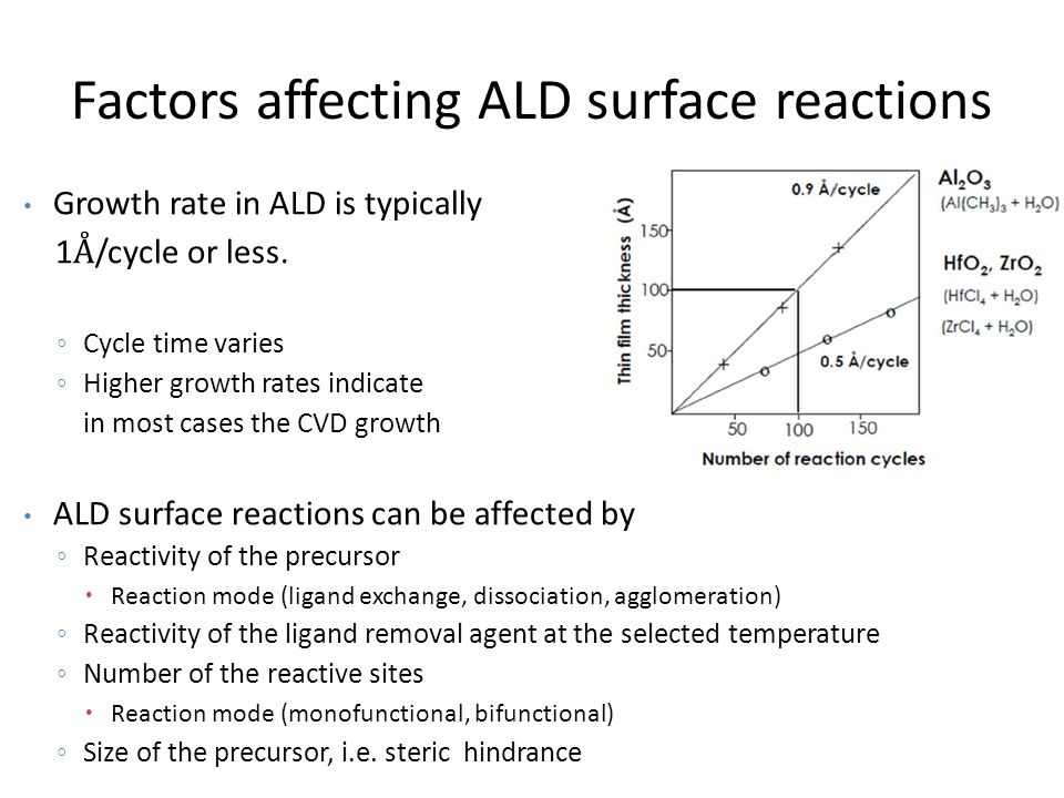 Factors affecting ALD surface reactions Growth rate in ALD is typically 1 Å /cycle or less.