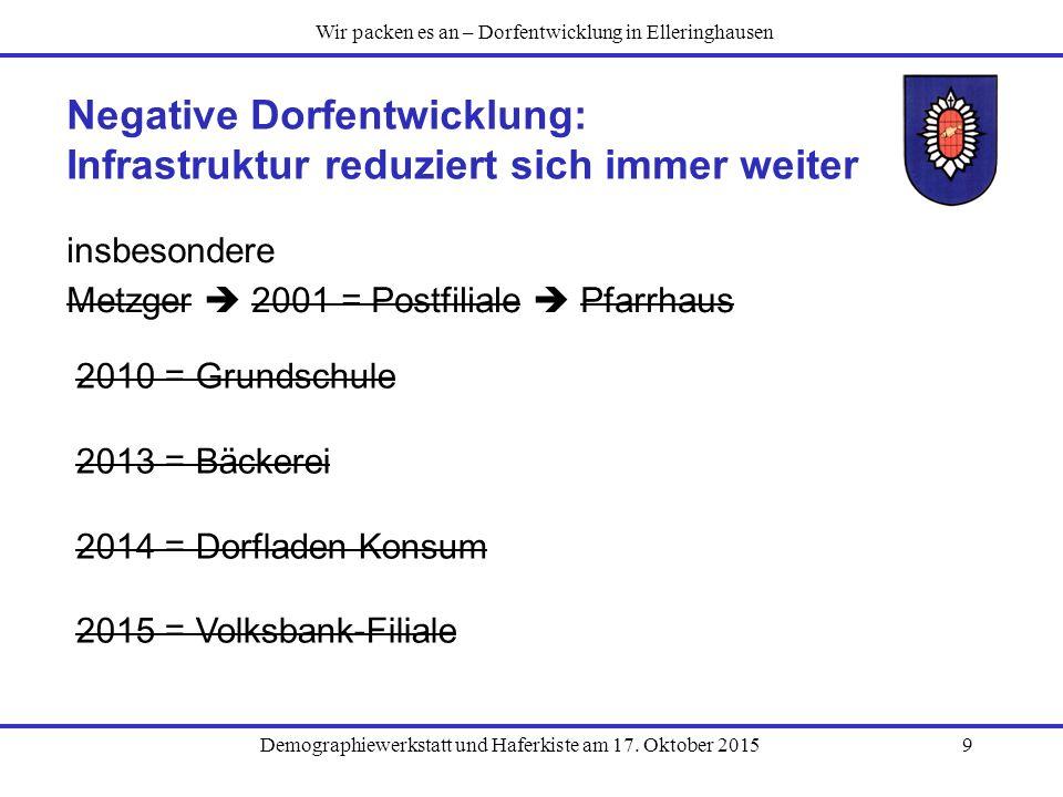 Demographiewerkstatt und Haferkiste am 17. Oktober 20159 Negative Dorfentwicklung: Infrastruktur reduziert sich immer weiter insbesondere Metzger  20