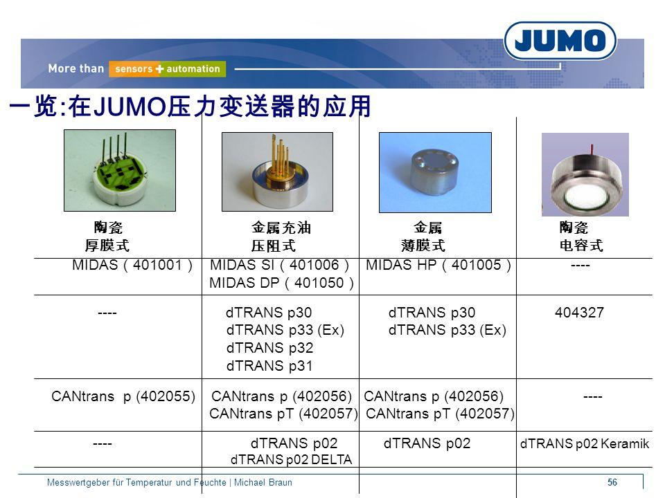 56Messwertgeber für Temperatur und Feuchte | Michael Braun 陶瓷 金属充油 金属 陶瓷 厚膜式压阻式 薄膜式 电容式 MIDAS ( 401001 ) MIDAS SI ( 401006 ) MIDAS HP ( 401005 ) ---- MIDAS DP ( 401050 ) ---- dTRANS p30 dTRANS p30 404327 dTRANS p33 (Ex) dTRANS p33 (Ex) dTRANS p32 dTRANS p31 CANtrans p (402055) CANtrans p (402056) CANtrans p (402056) ---- CANtrans pT (402057) CANtrans pT (402057) ---- dTRANS p02dTRANS p02 dTRANS p02 Keramik dTRANS p02 DELTA 一览 : 在 JUMO 压力变送器的应用