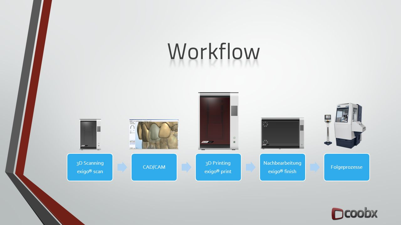 3D Scanning exigo ® scan CAD/CAM 3D Printing exigo ® print Nachbearbeitung exigo ® finish Folgeprozesse
