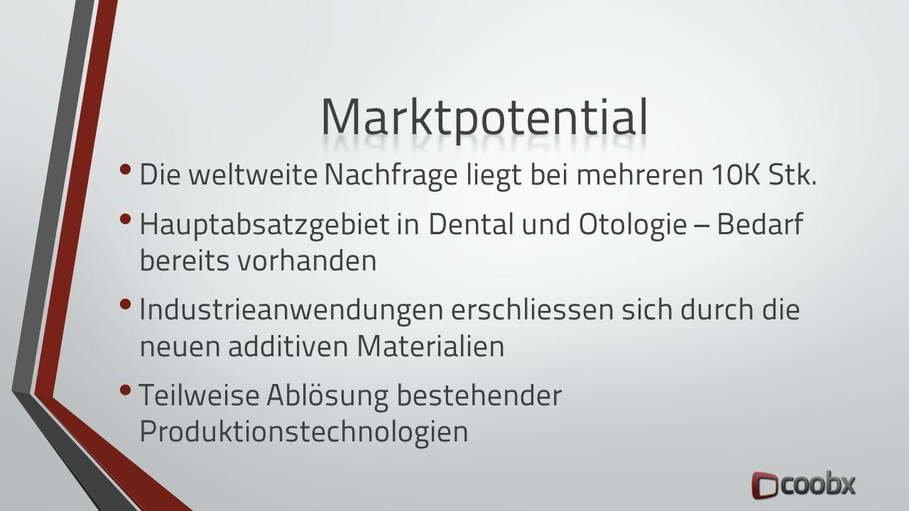 Die weltweite Nachfrage liegt bei mehreren 10K Stk. Hauptabsatzgebiet in Dental und Otologie – Bedarf bereits vorhanden Industrieanwendungen erschlies