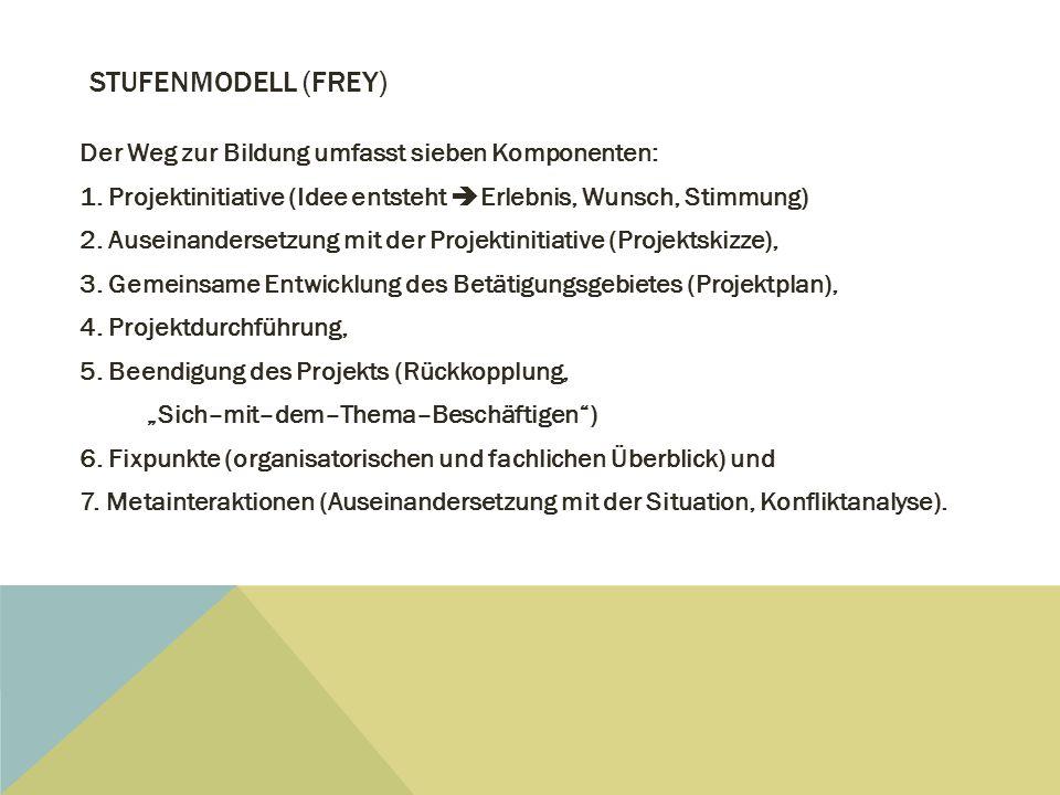 STUFENMODELL (FREY) Der Weg zur Bildung umfasst sieben Komponenten: 1. Projektinitiative (Idee entsteht  Erlebnis, Wunsch, Stimmung) 2. Auseinanderse