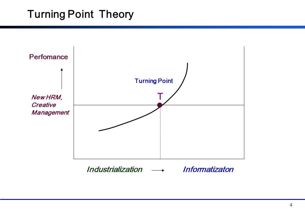 4 Turning Point T Industrialization Informatizaton Turning Point Theory Perfomance New HRM, Creative Management