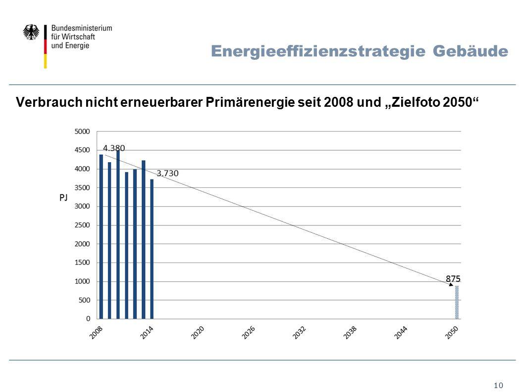 """10 Energieeffizienzstrategie Gebäude Verbrauch nicht erneuerbarer Primärenergie seit 2008 und """"Zielfoto 2050"""""""