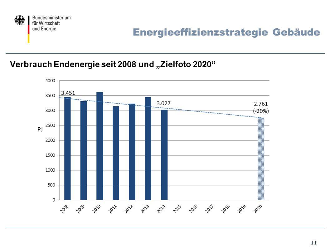 """11 Energieeffizienzstrategie Gebäude Verbrauch Endenergie seit 2008 und """"Zielfoto 2020"""""""