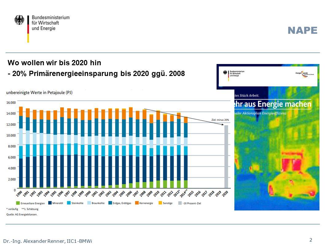2 Dr.-Ing. Alexander Renner, IIC1-BMWi NAPE Wo wollen wir bis 2020 hin - 20% Primärenergieeinsparung bis 2020 ggü. 2008