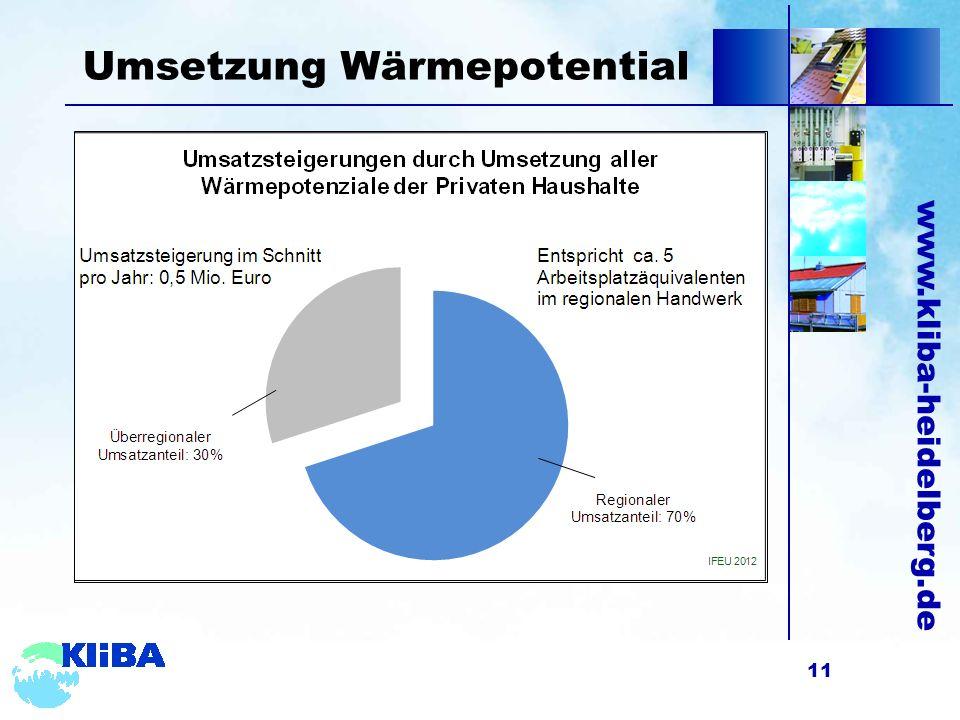 www.kliba-heidelberg.de Umsetzung Wärmepotential 11