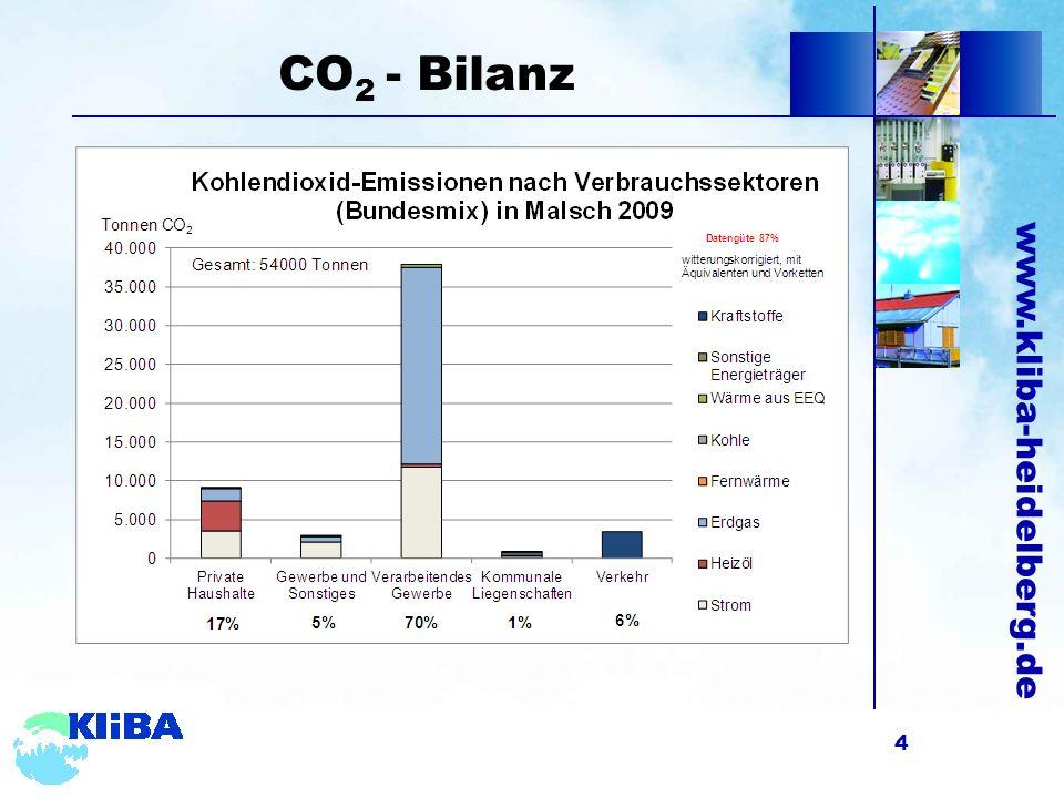 www.kliba-heidelberg.de Szenarien Endenergie 5