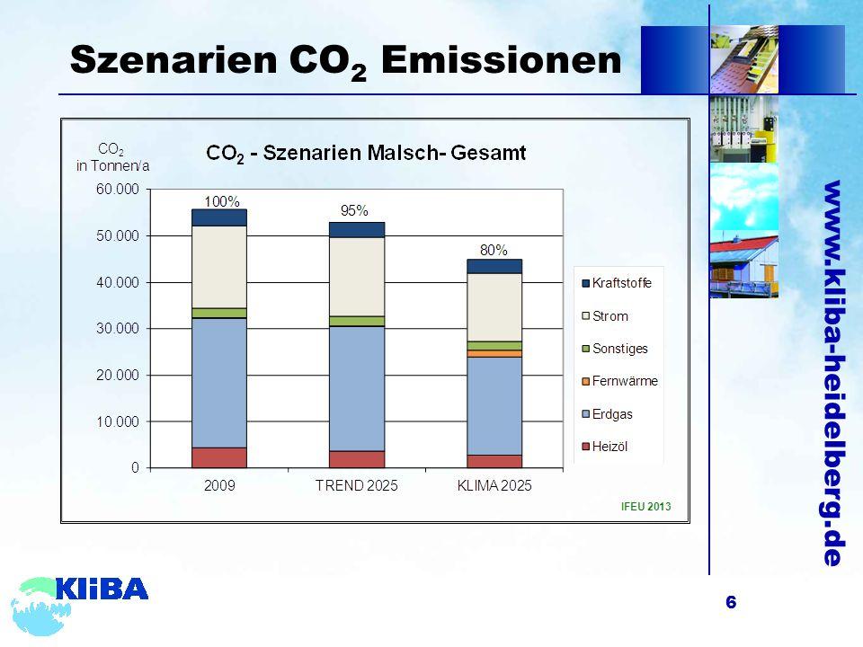 www.kliba-heidelberg.de Szenarien CO 2 Emissionen 6