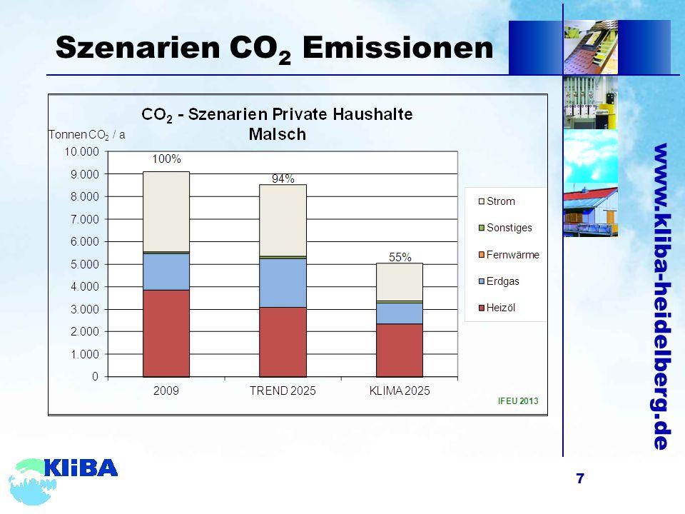 www.kliba-heidelberg.de Szenarien CO 2 Emissionen 7