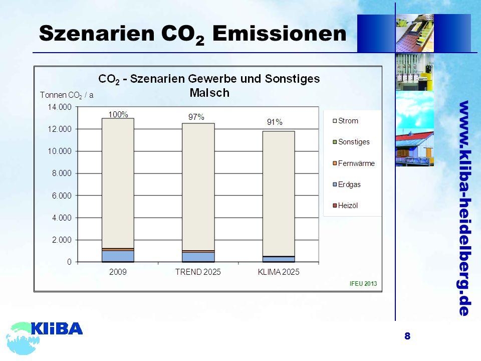 www.kliba-heidelberg.de Szenarien CO 2 Emissionen 8