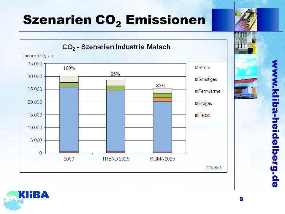 www.kliba-heidelberg.de Effizienzpotential & Kosten 10