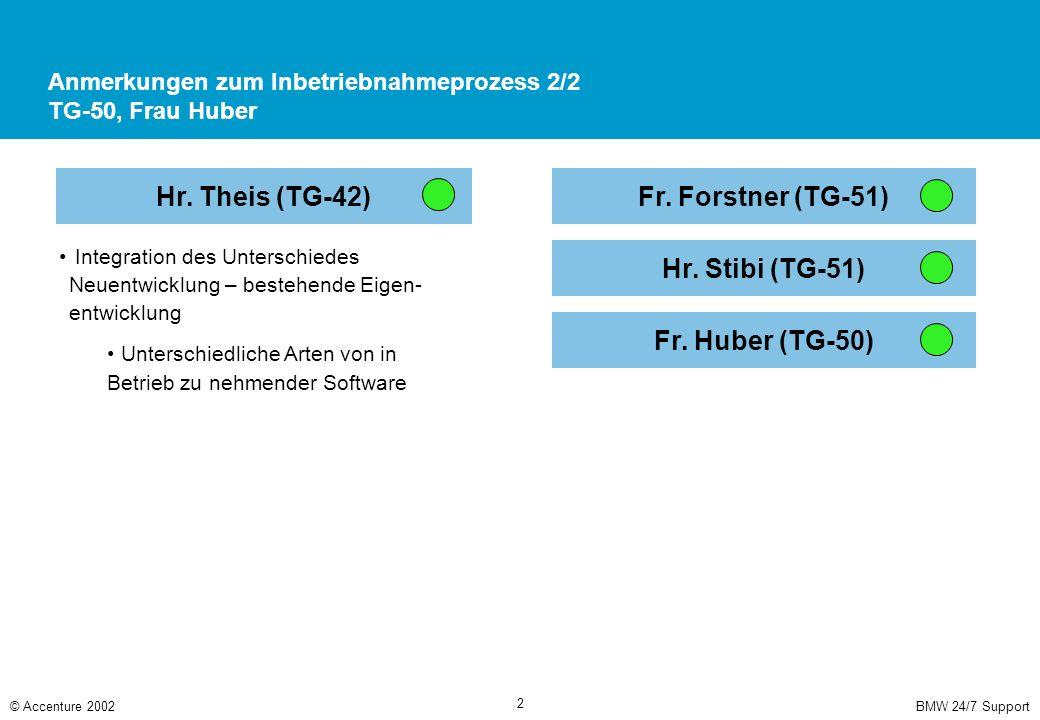 BMW 24/7 Support© Accenture 2002 2 Anmerkungen zum Inbetriebnahmeprozess 2/2 TG-50, Frau Huber Integration des Unterschiedes Neuentwicklung – bestehende Eigen- entwicklung Unterschiedliche Arten von in Betrieb zu nehmender Software Hr.