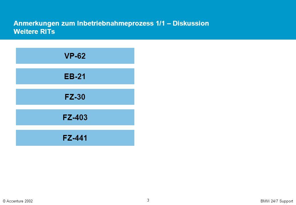 BMW 24/7 Support© Accenture 2002 3 Anmerkungen zum Inbetriebnahmeprozess 1/1 – Diskussion Weitere RITs VP-62 EB-21 FZ-30 FZ-403 FZ-441